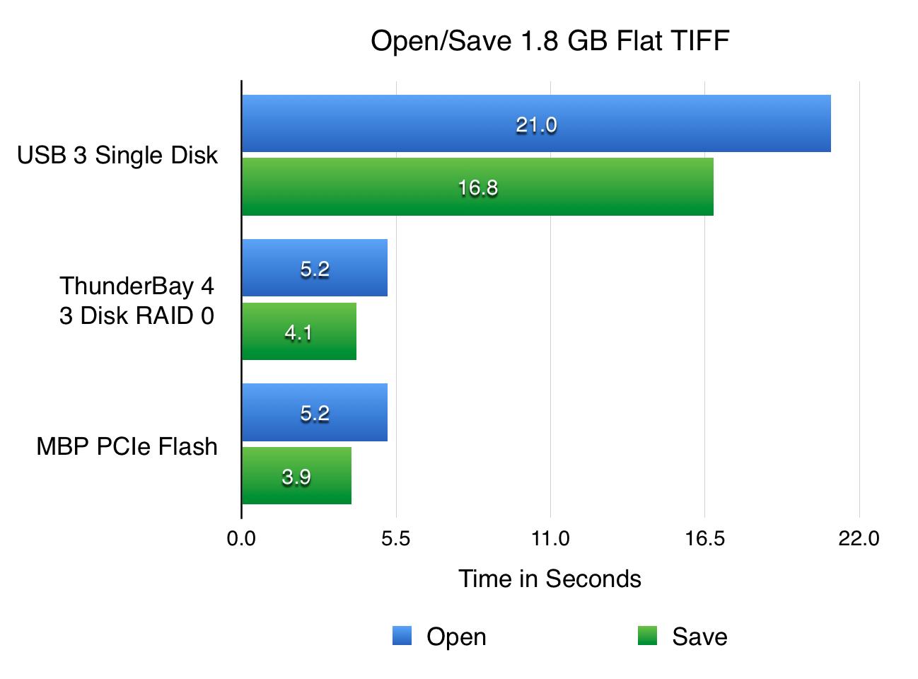 benchmark-flat-tiff